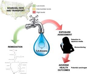 1,4 dioxane in tap water